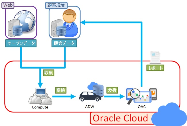 oraclecloud04_01.png_01.jpg
