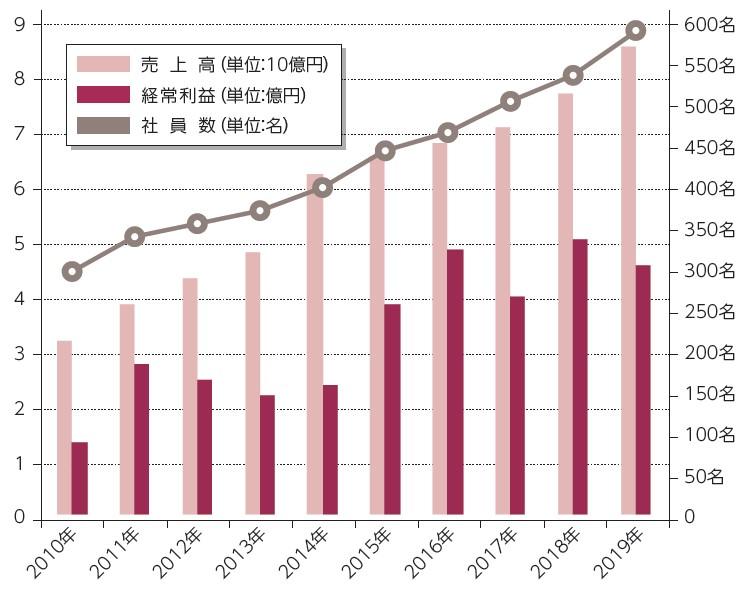 過去10年間の売上・利益・社員数推移