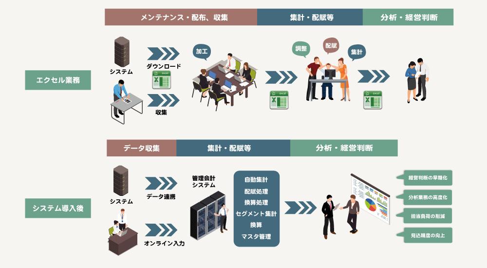 管理会計システムの導入効果