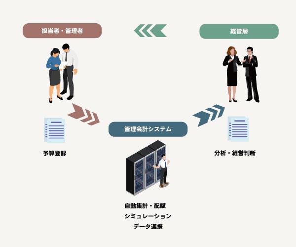 担当者・管理者、管理会計システム、経営層